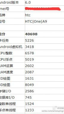 HTC One A9 Hardware Benchmark