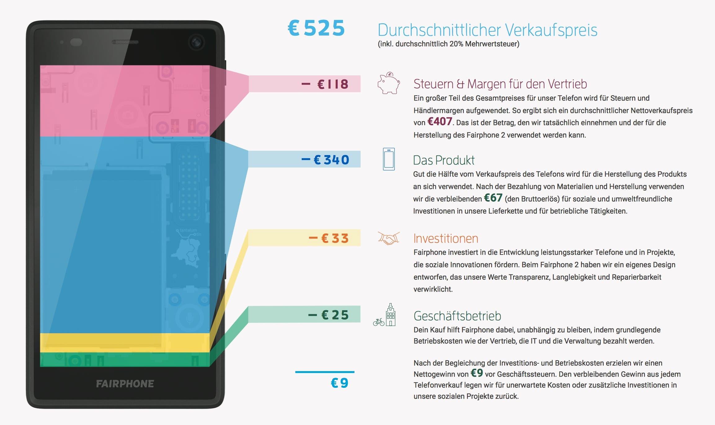 Fairphone 2 Kosten