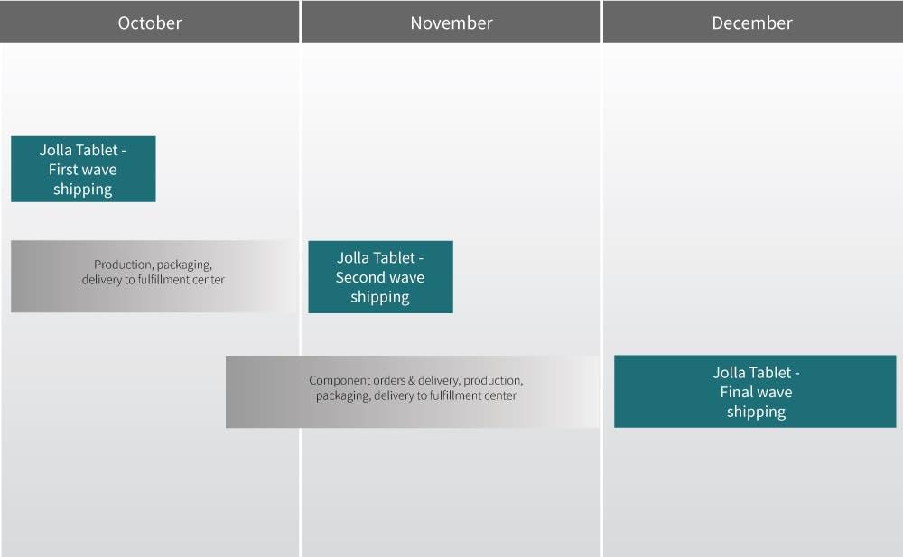 Jolla Tablet Delivery Roadmap