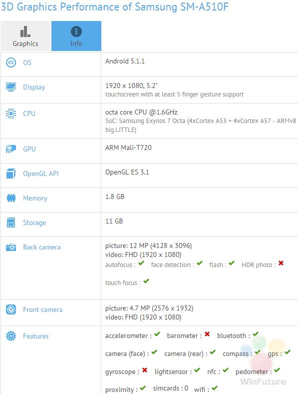 Galaxy A5 GFXBench