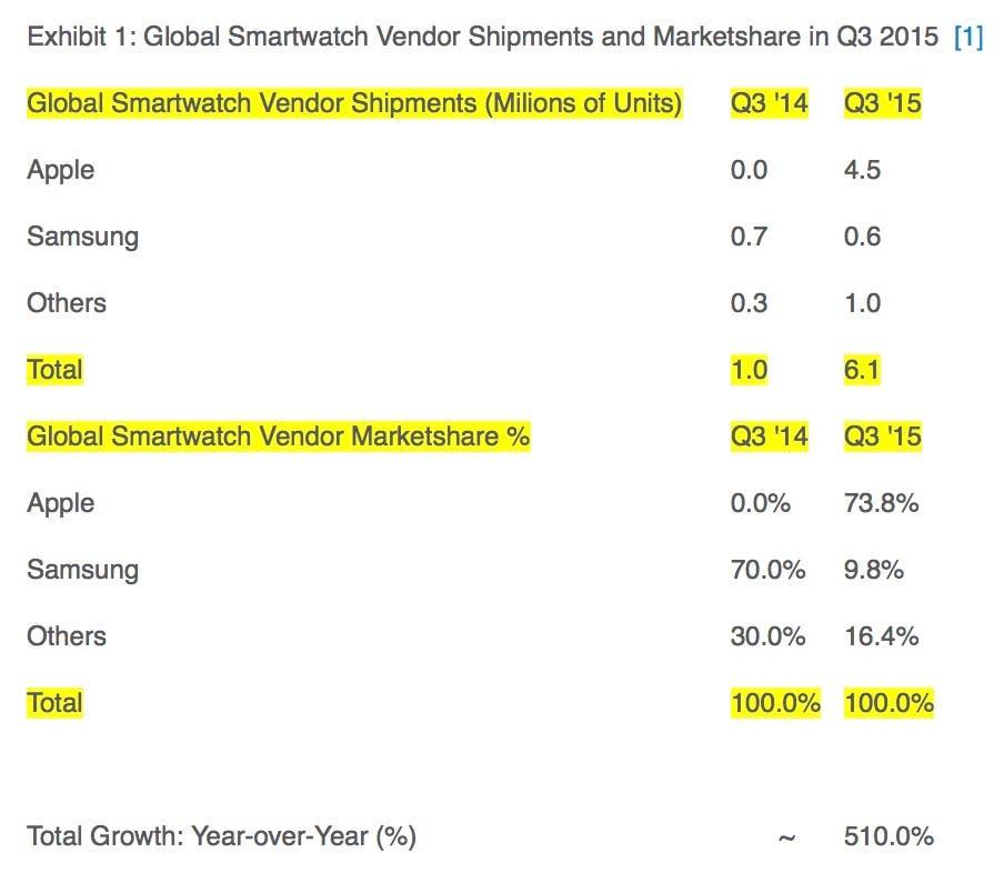 smartwatch marktanteil