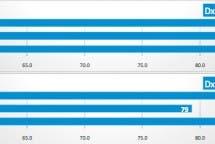 DxOMark Xperia Z5 ranking