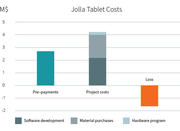 Jolla Tablet Costs