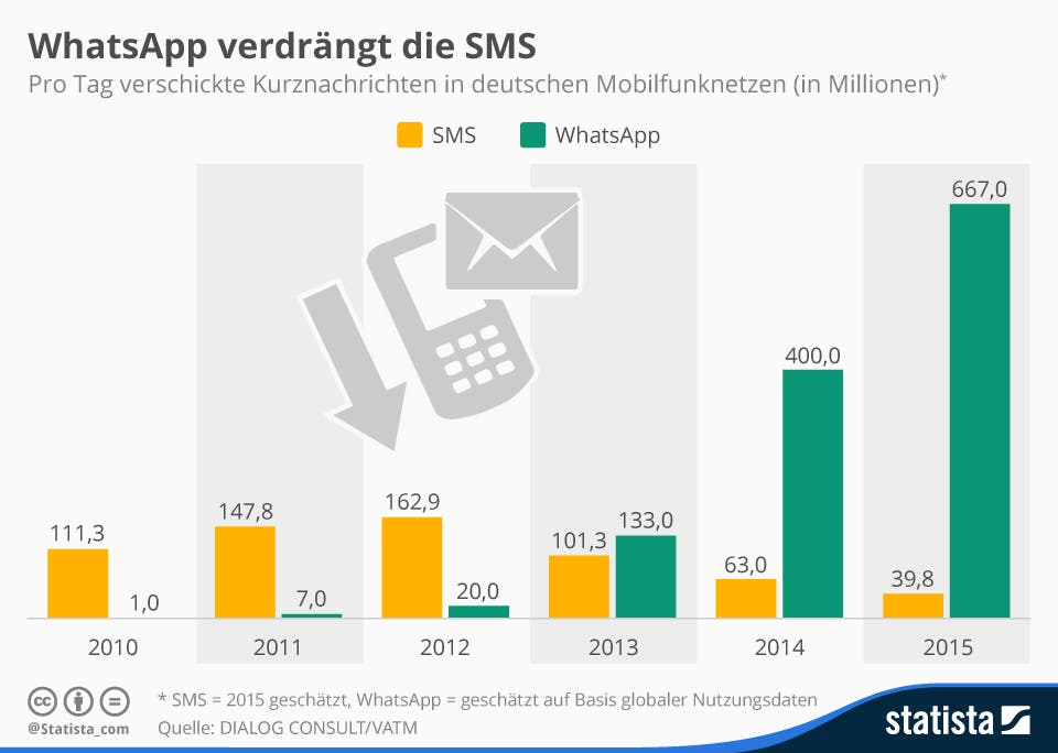WhatsApp vs SMS