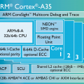 Cortex A35 Chip Diagramm