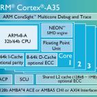 Cortex A35 Chip Diagramm