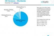 AdDuplex Windows Phone Windows 10 Mobile Statistik
