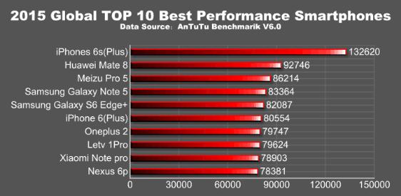 AnTuTU Top Smartphones ranking 2015