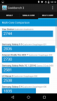 Fairphone 2 Benchmark