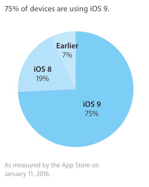 iOS 9 Verteilung Januar 2016