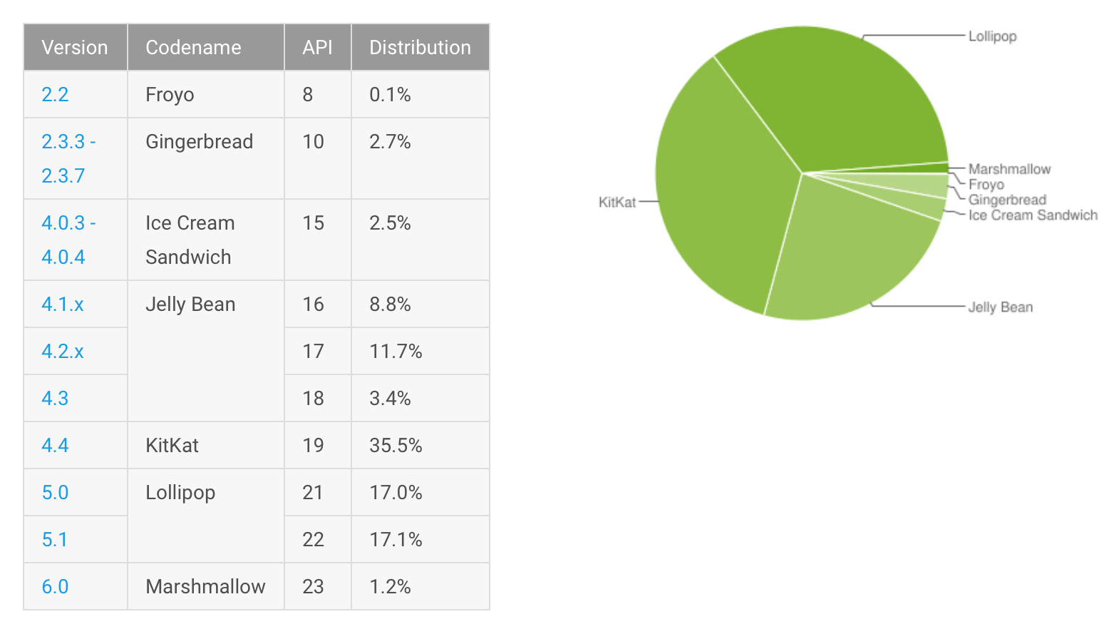 Google Android Anteil