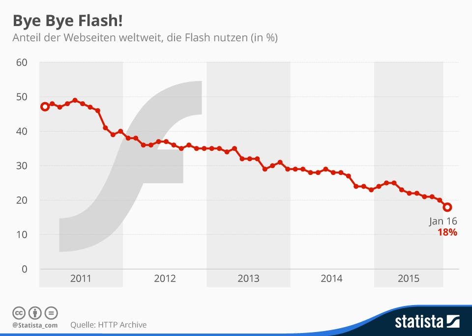 Adobe Flash Verbreitung
