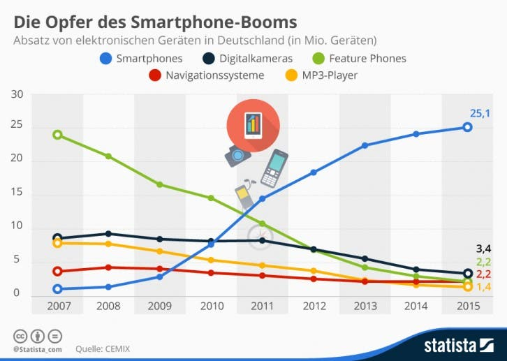 infografik_1958_die_opfer_des_smartphone_booms_n