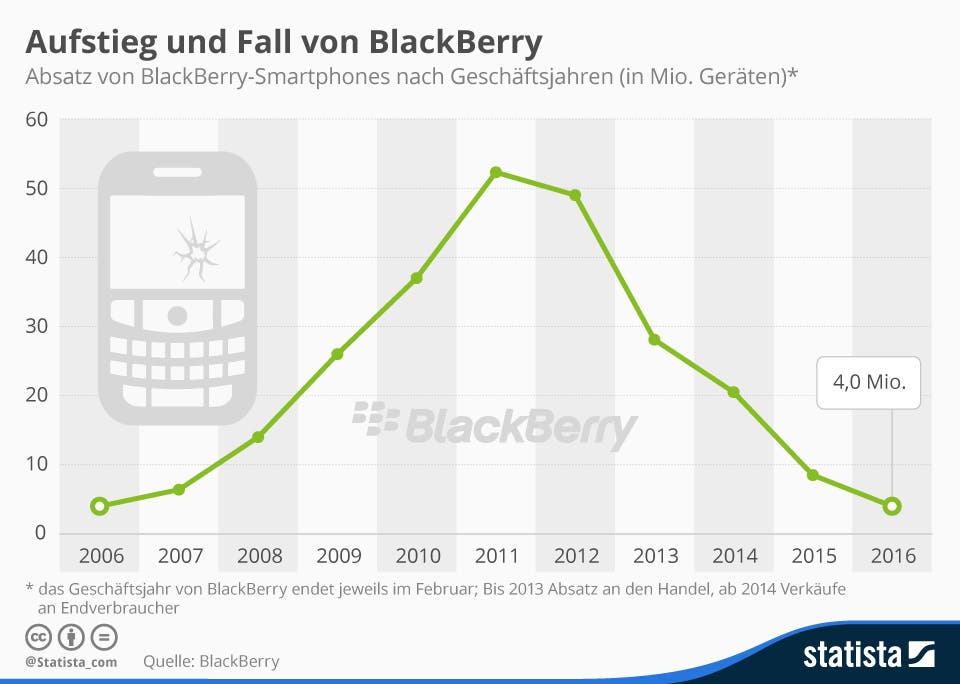 Blackberry 2016