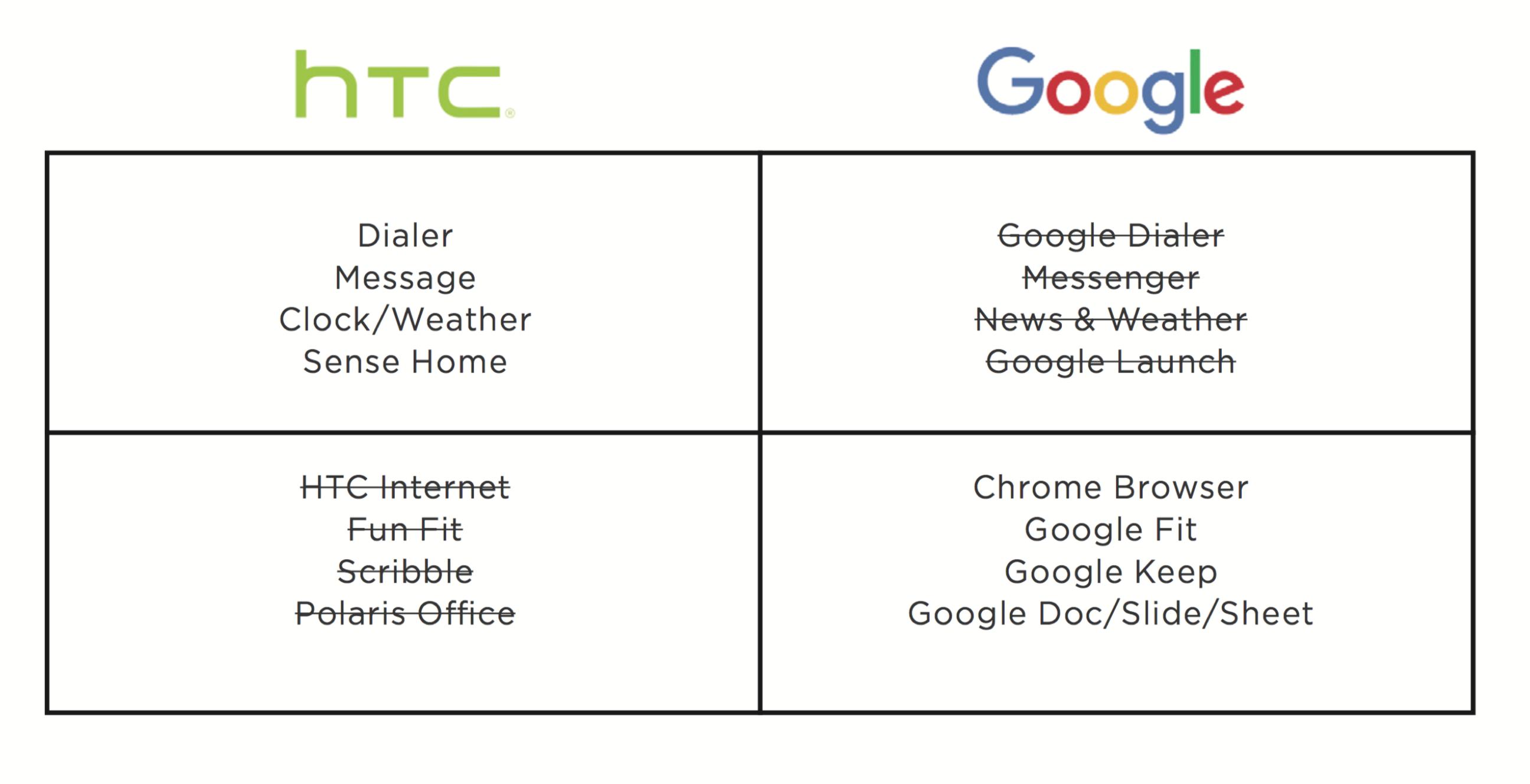HTC Sense App Verhältnis