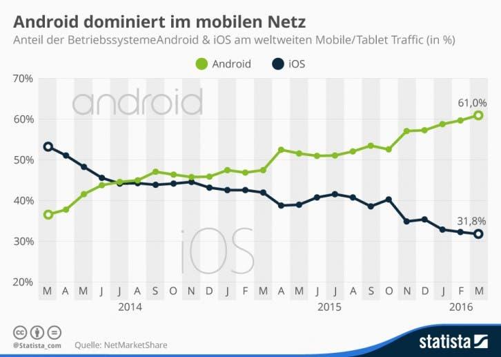 infografik_2526_anteil_android_ios_am_weltweiten_mobile_traffic_n