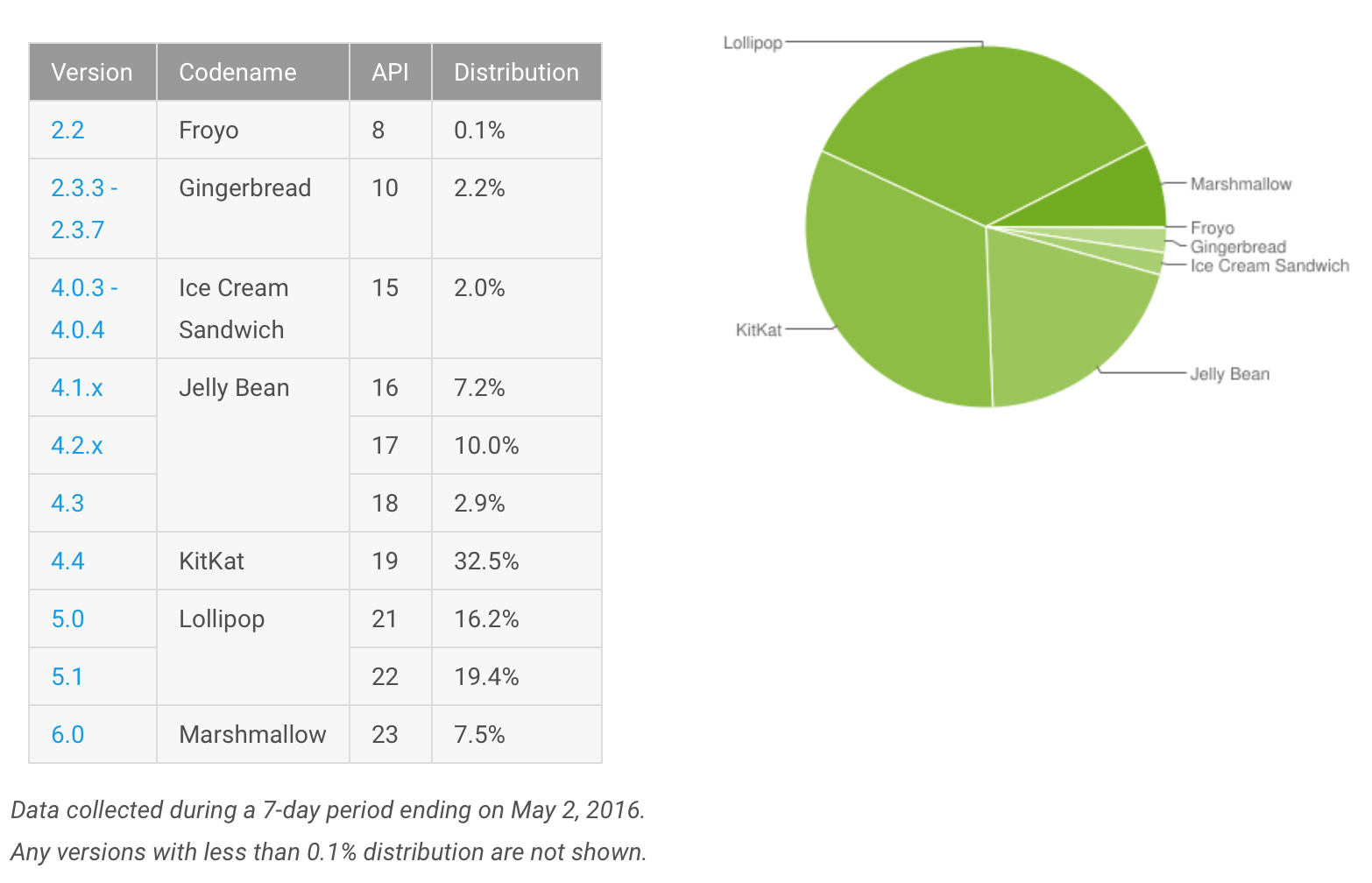 Google Android Chart