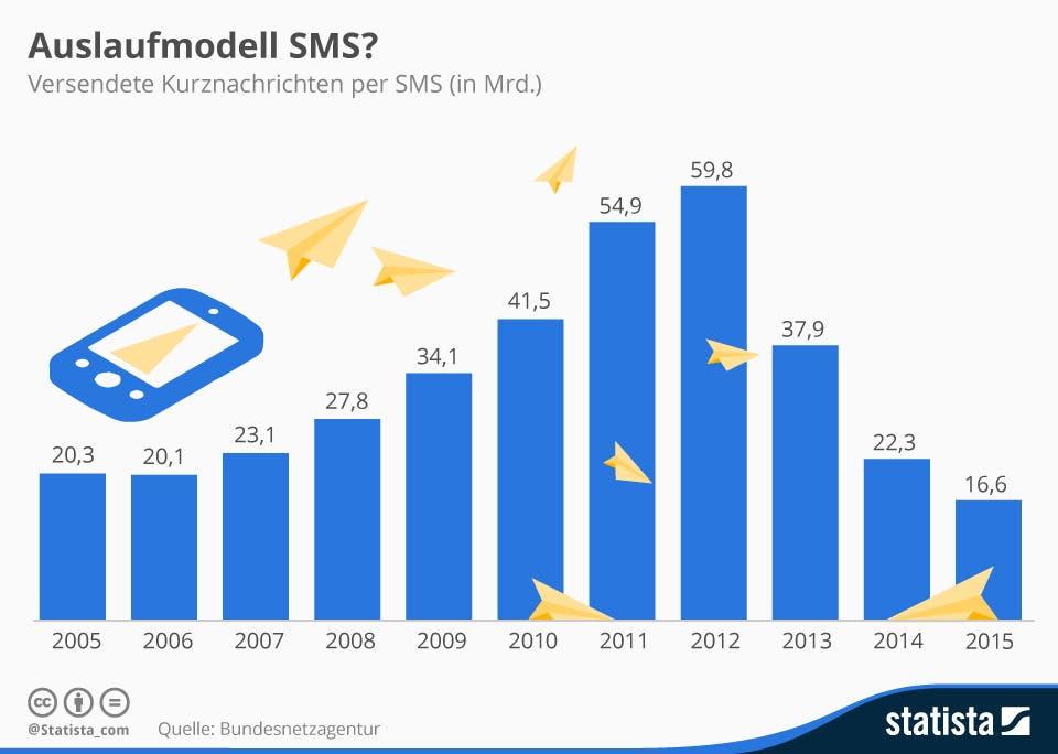 SMS Statistik 2015 Deutschland