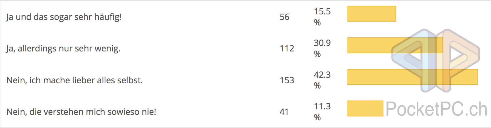 Umfrage Sprachassistenten PPC