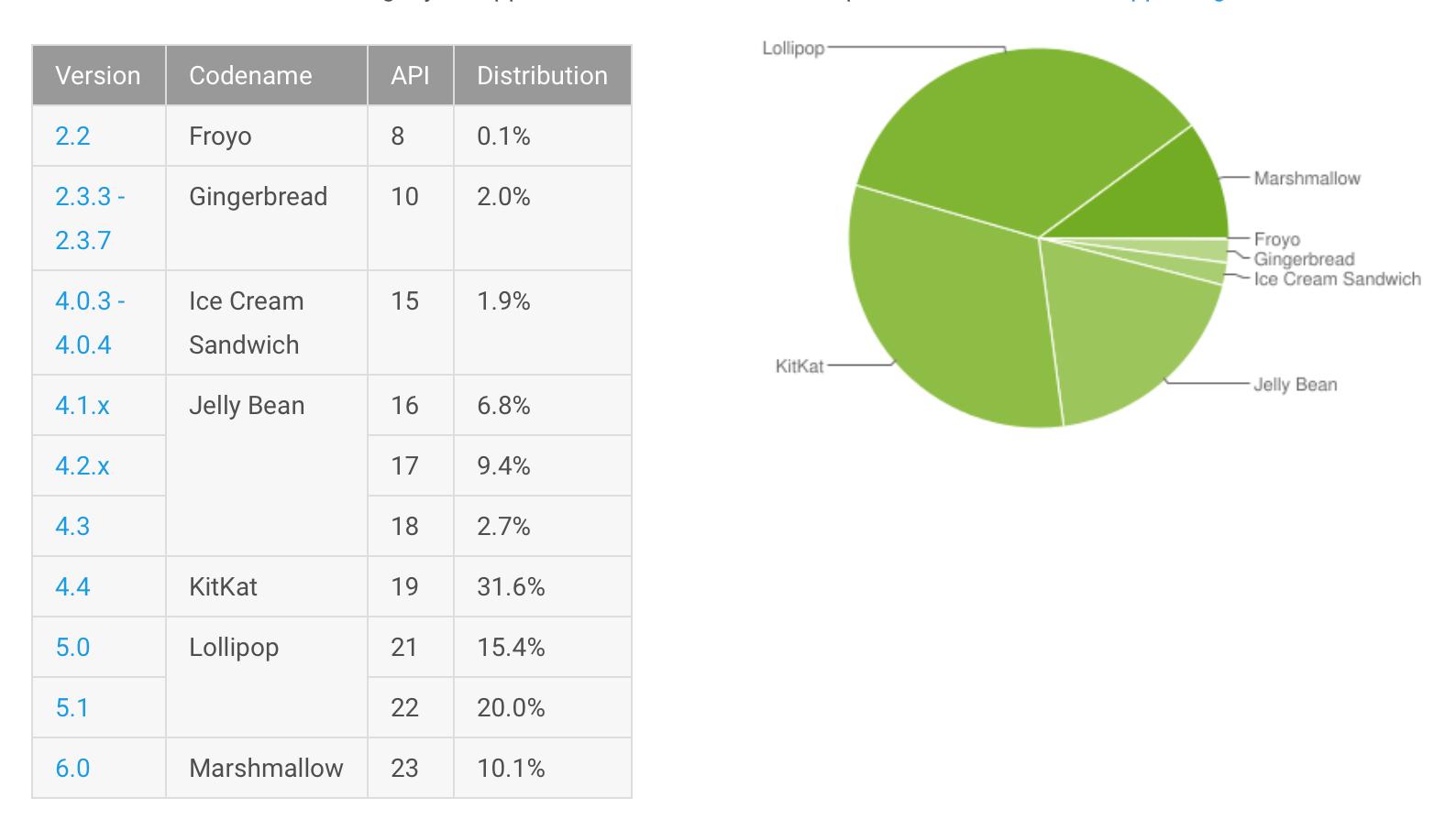 Android Verteilung
