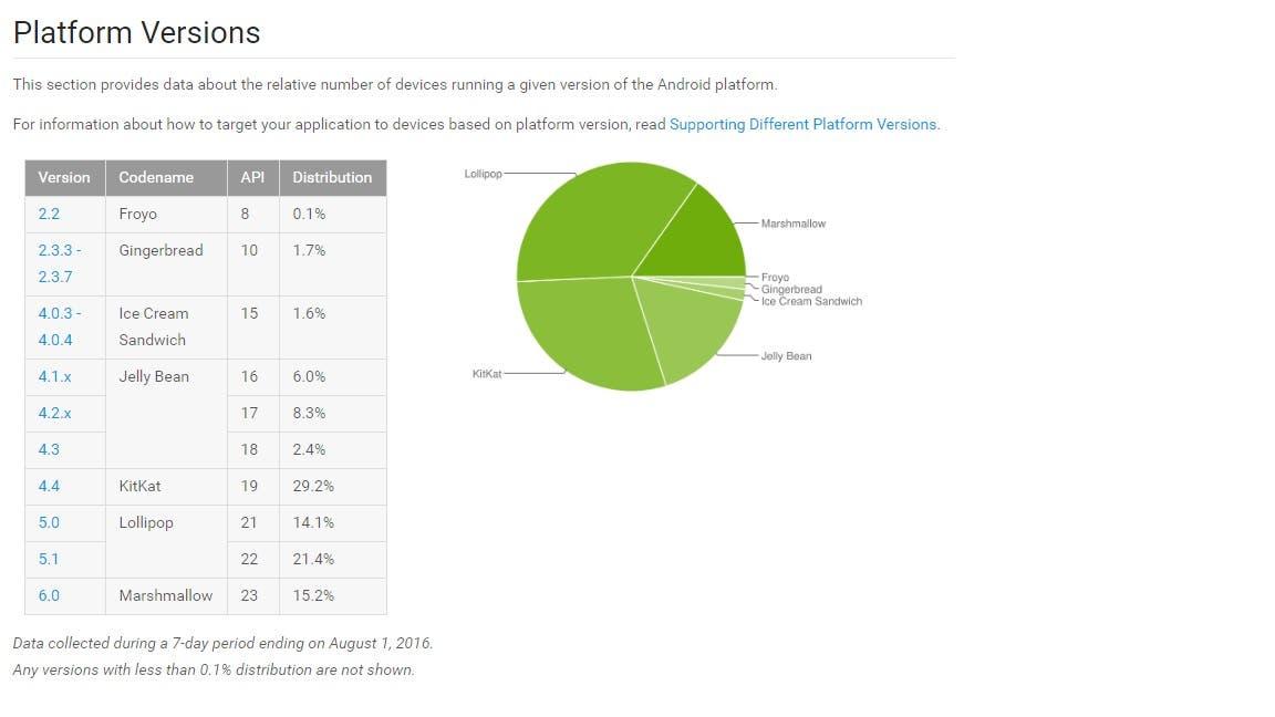 Google Android Verteilung Juli 2016