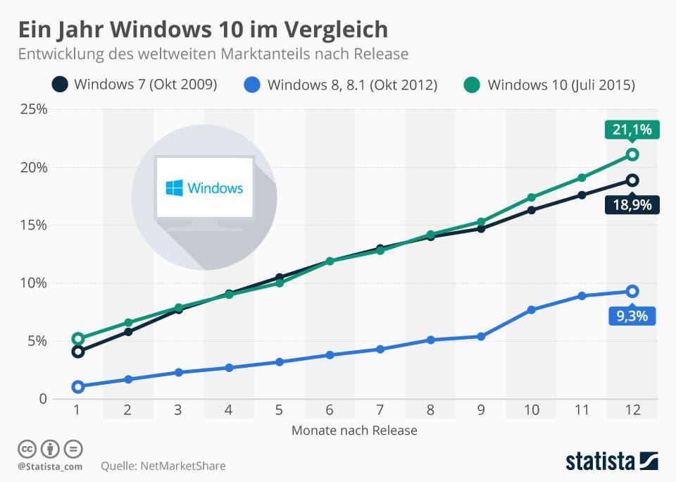 Windows 10 Entwicklung Statista