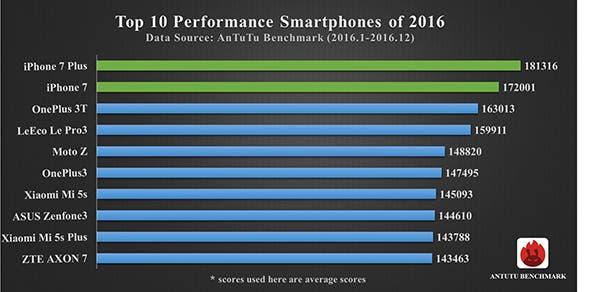 AnTuTu Benchmark Ranking