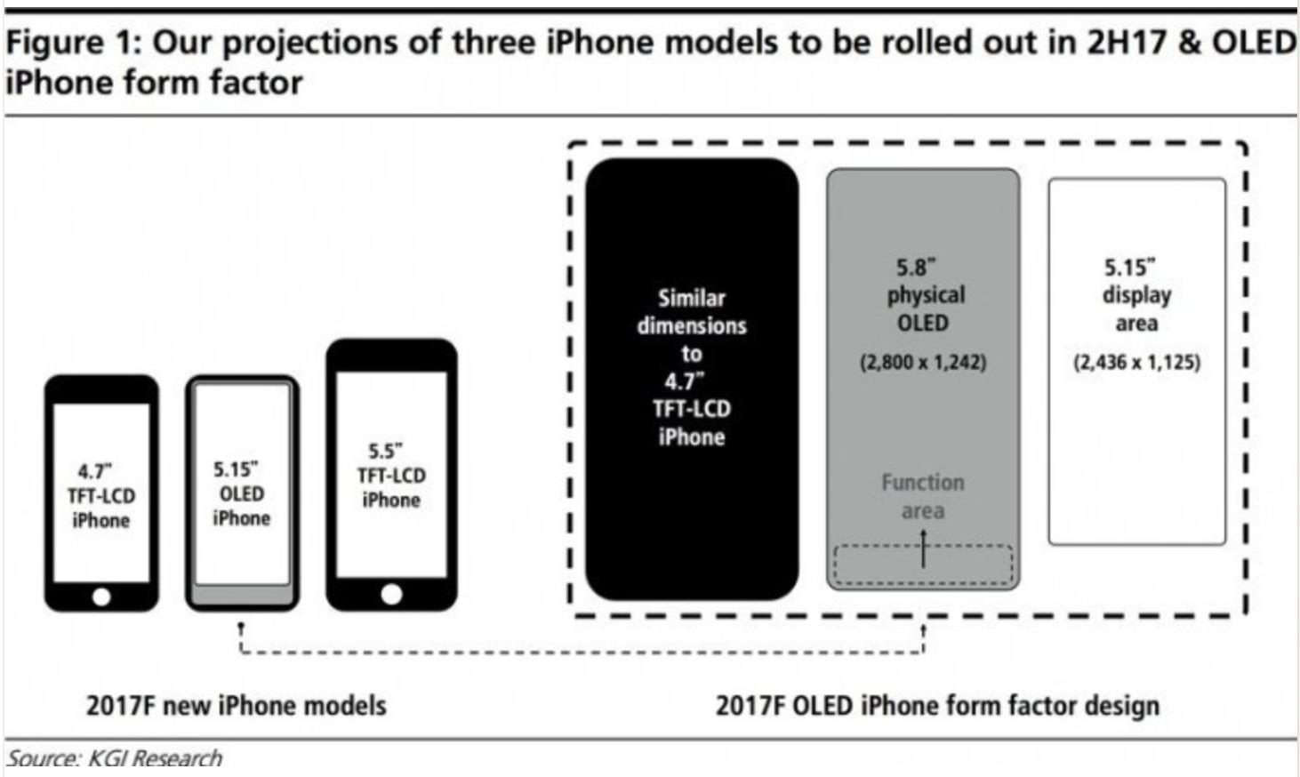 iPhone 8 Display Rumor
