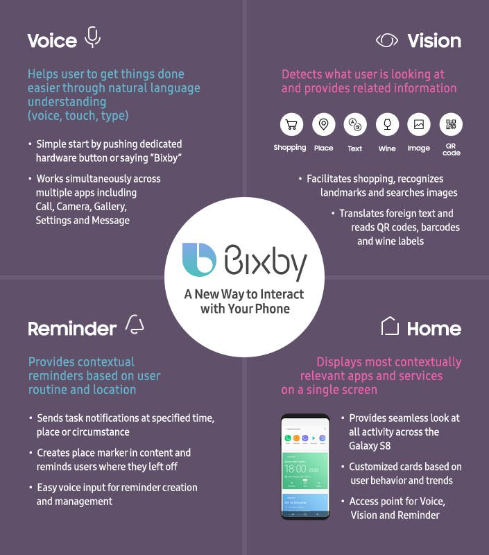 Samsung Bixby Infografik