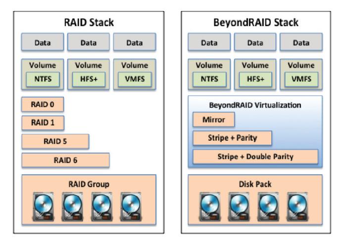 RAID vs BeyondRAID