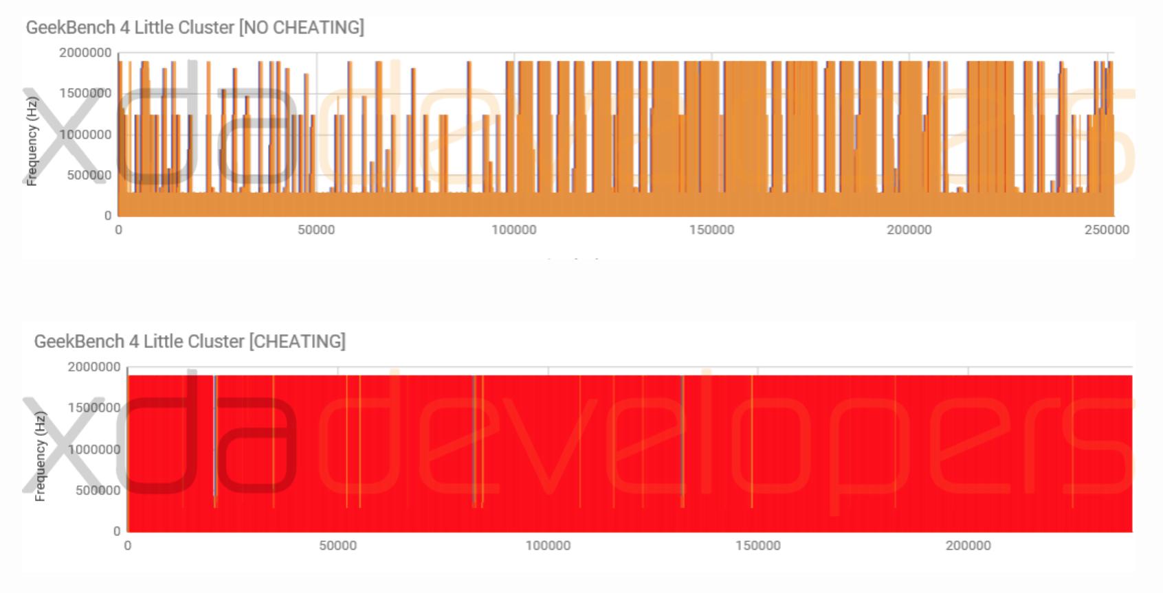 OnePlus 5 Multicore Cheat