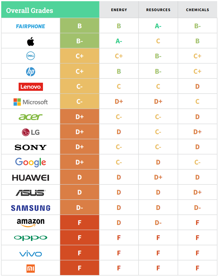 greenpeace_ranking