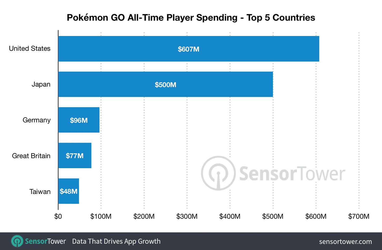 Pokémon GO Sensor Tower Zahlen