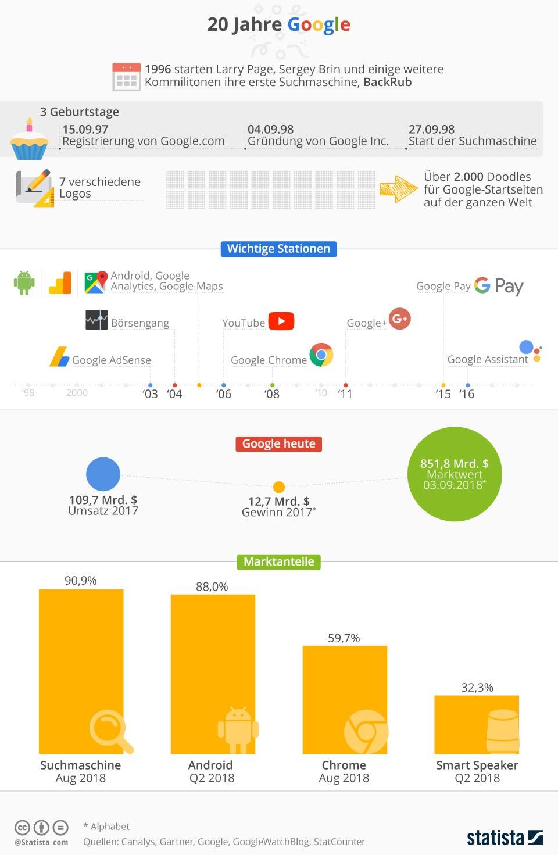 Infografik: 20 Jahre Google