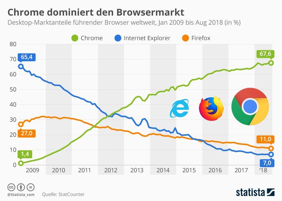 Infografik: Chrome dominiert den Browsermarkt