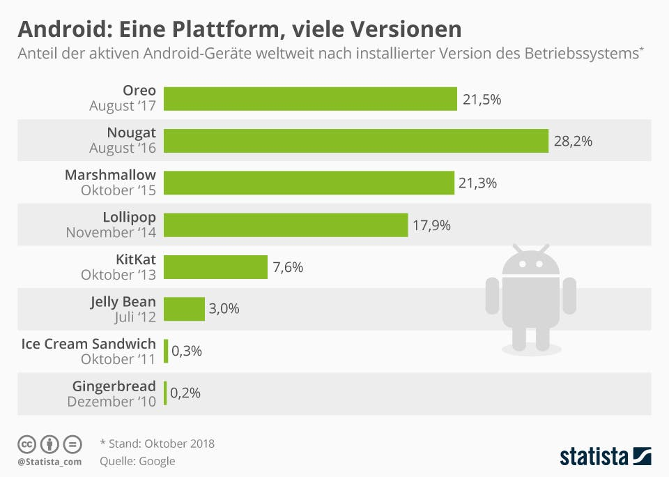 Infografik: Android: Eine Plattform, viele Versionen | Statista
