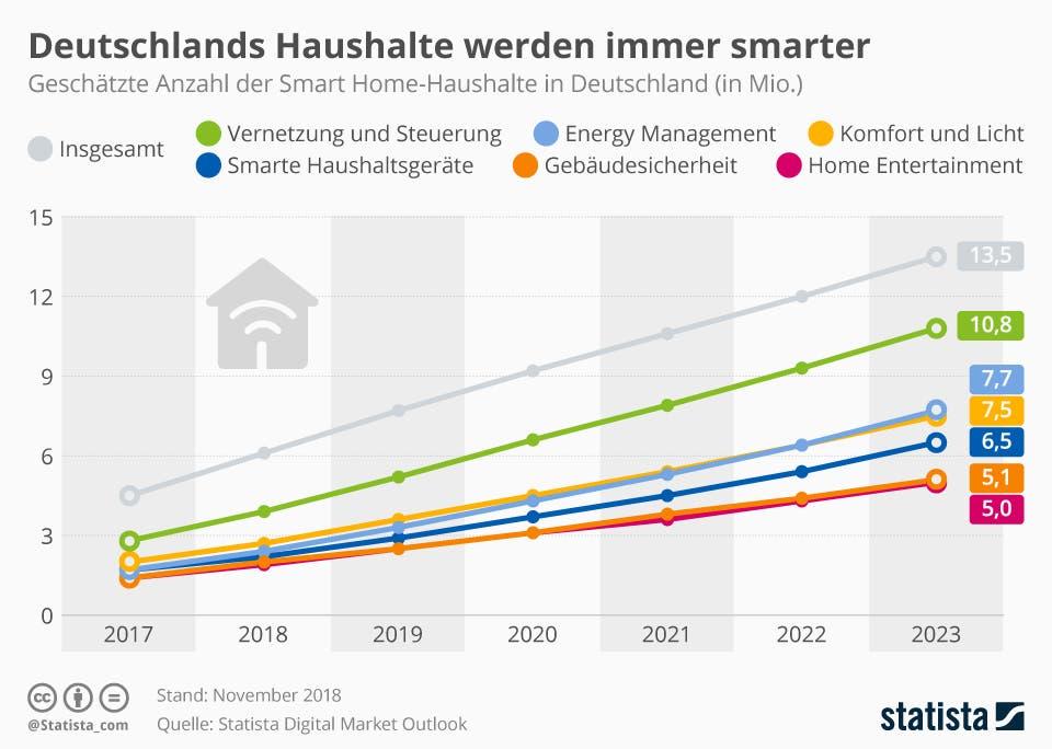 geschätzte Anzahl der Smart-Home-Haushalte in Deutschland
