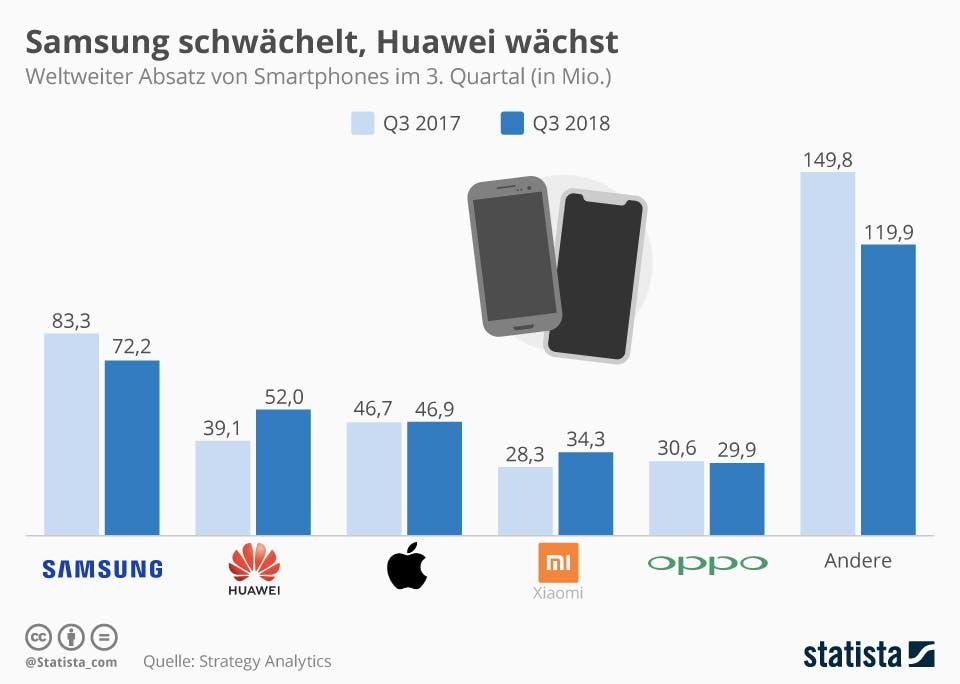 Infografik: Samsung schwächelt, Huawei wächst | Statista