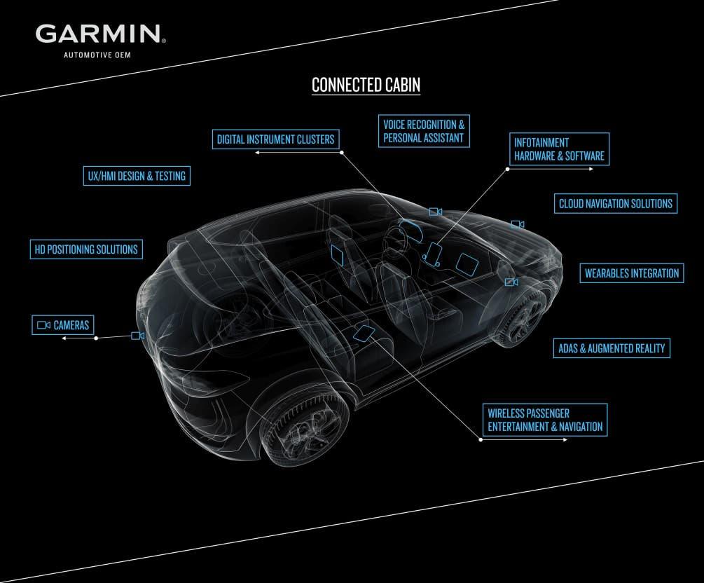 Garmin und Mercedes-Benz Connected Cabin