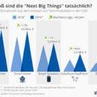 """Wie gross sind die """"Next Big Things"""" tatsächlich? - Die geschätzten Einnahmen aus dem Verkauf von Tech-Produkten in den USA"""