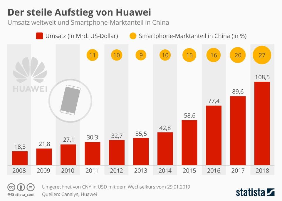 Umsatz von Huawei weltweit und den Marktanteil in China   statista