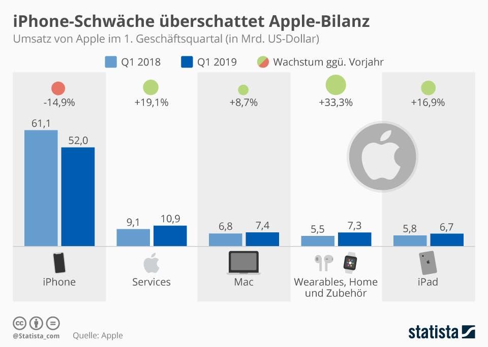 Umsatz von Apple nach Produktgruppen im ersten Quartal 2019
