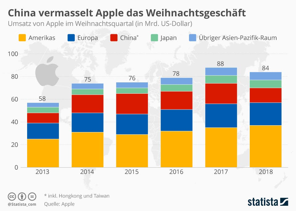 Umsatz von Apple im Weihnachtsquartal ab | Statista