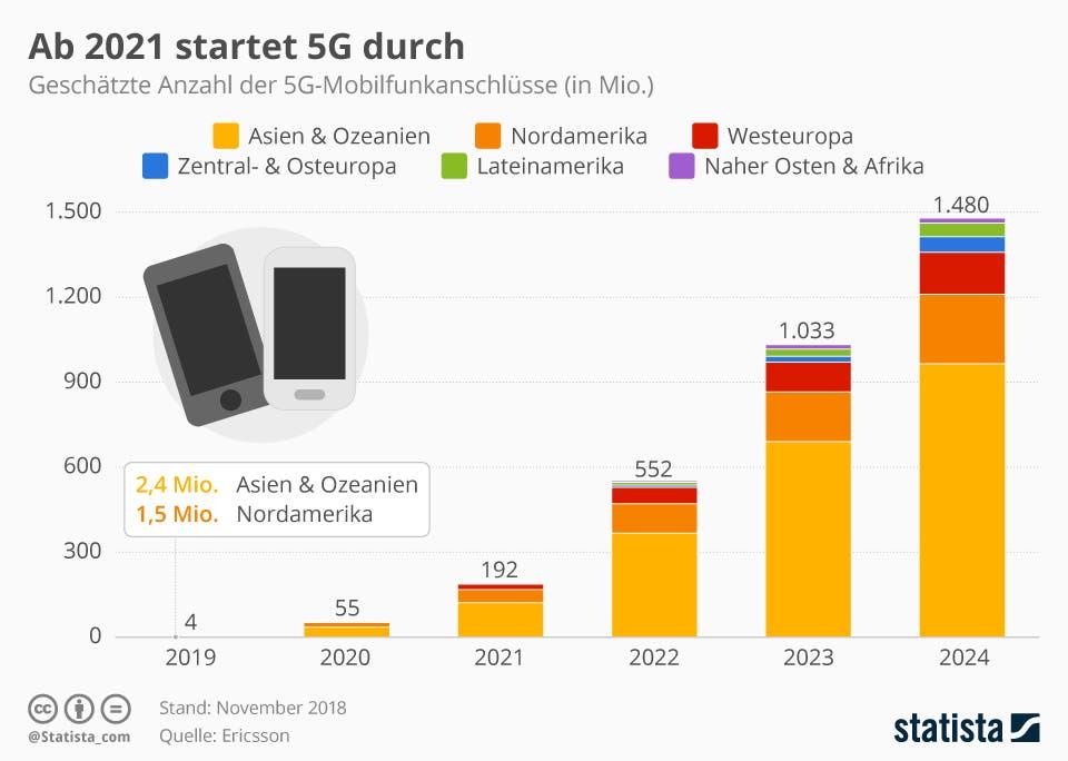 Ab 2021 startet 5G durch | Statista