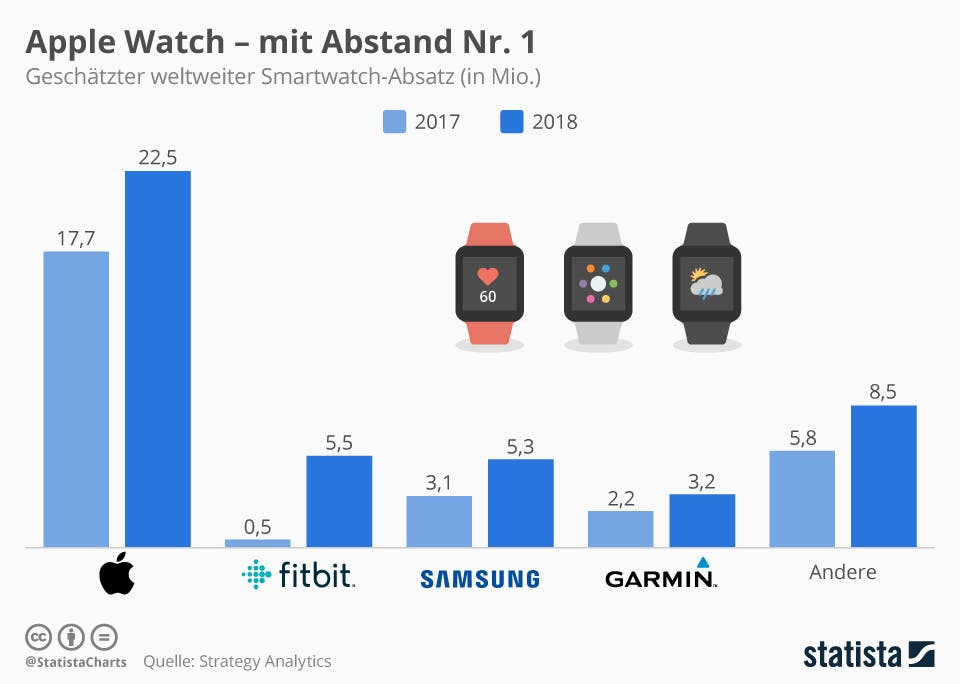 Apple Watch - mit Abstand Nr. 1 | Statista