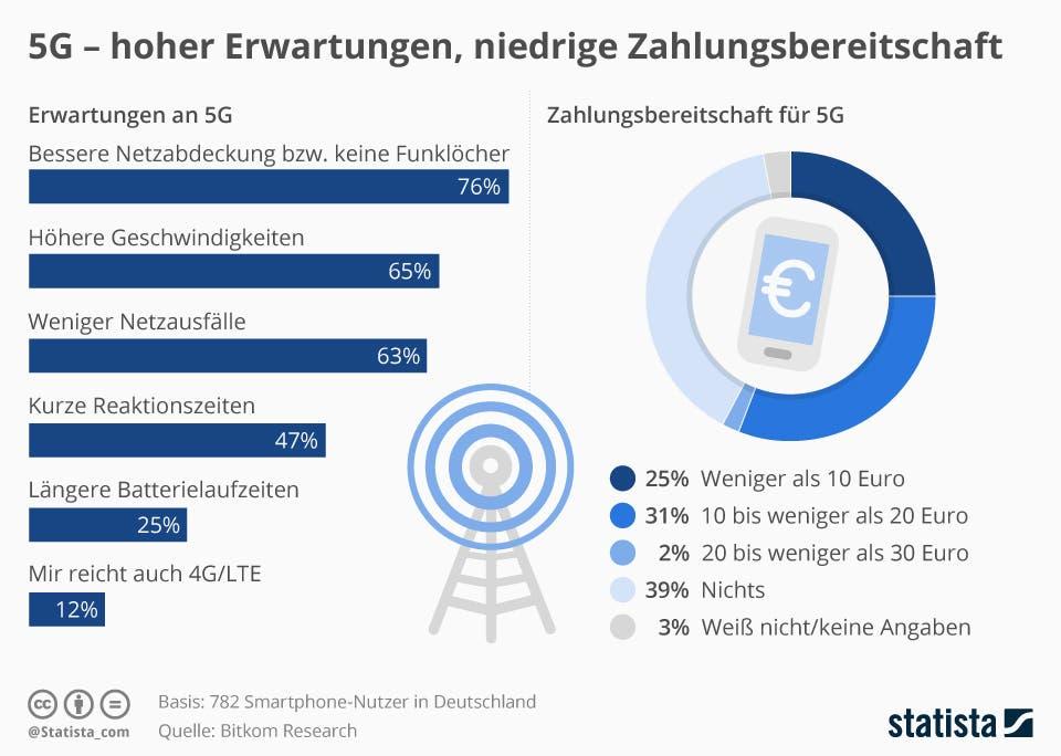5G - hohe Erwartungen, niedrige Zahlungsbereitschaft | Statista