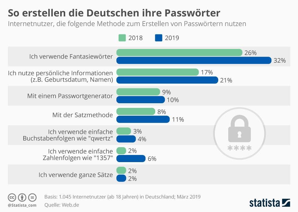 Internetnutzer, die folgende Methode zum Erstellen von Passwörtern nutzen | Statista