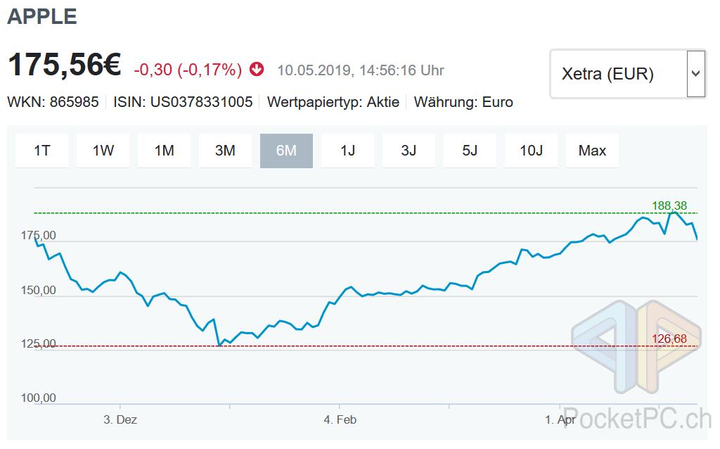 Apple Aktienkurs https://www.n-tv.de/boersenkurse/aktien/apple-3982908