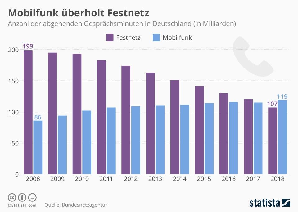 nzahl der abgehenden Gesprächsminuten im deutschen Festnetz und Mobilfunk