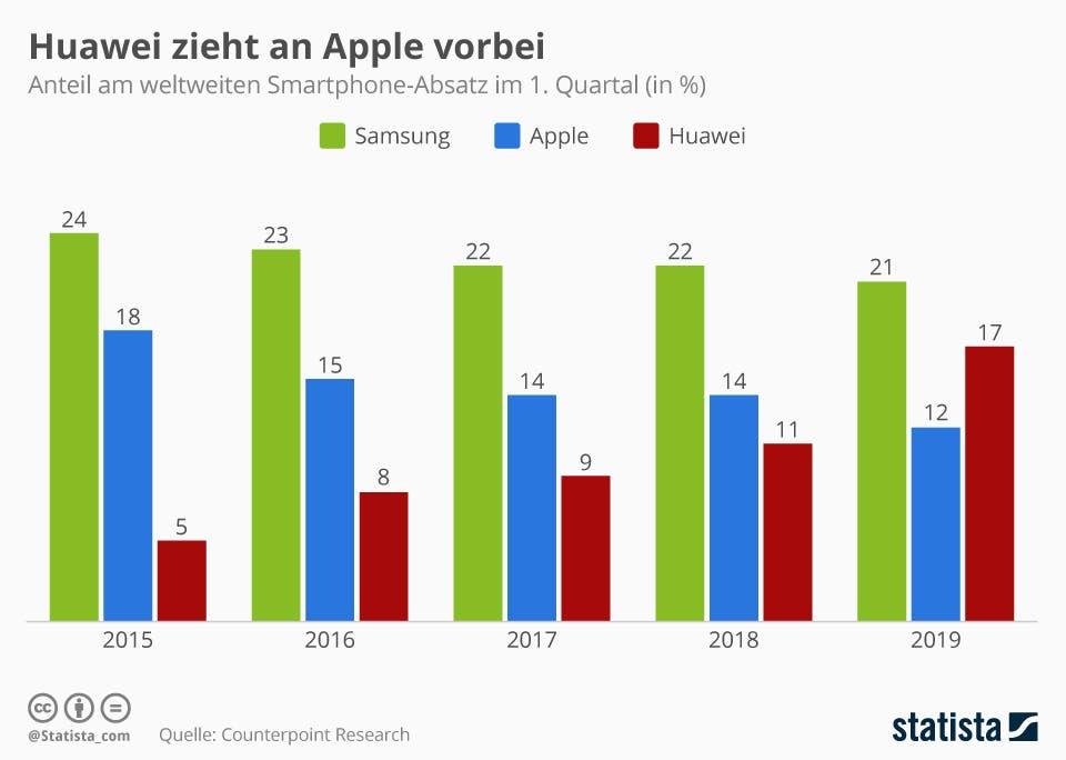 Anteil am weltweiten Smartphone-Absatz im 1. Quartal   statista